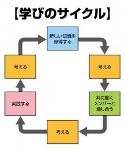 改-学びのサイクル